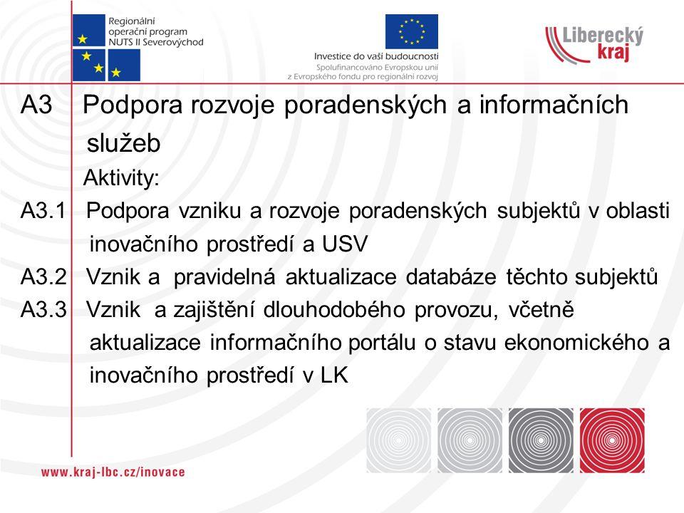 A3 Podpora rozvoje poradenských a informačních služeb Aktivity: A3.1 Podpora vzniku a rozvoje poradenských subjektů v oblasti inovačního prostředí a U