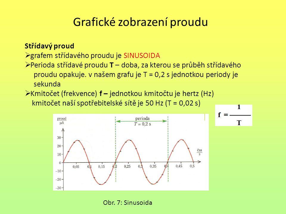 Grafické zobrazení proudu Střídavý proud  grafem střídavého proudu je SINUSOIDA  Perioda střídavé proudu T – doba, za kterou se průběh střídavého proudu opakuje.