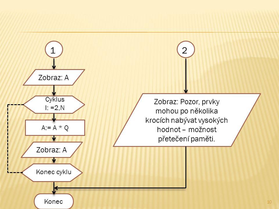 10 A:= A * Q Konec Zobraz: A Cyklus I: =2,N Konec cyklu 21 Zobraz: A Zobraz: Pozor, prvky mohou po několika krocích nabývat vysokých hodnot – možnost přetečení paměti.
