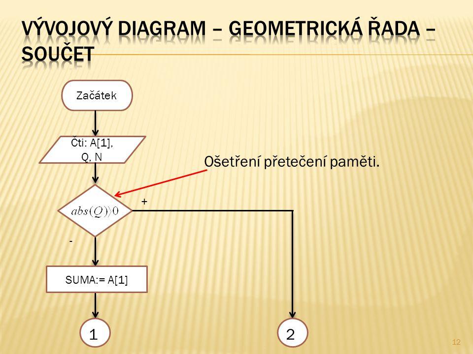12 Začátek Čti: A[1], Q, N Ošetření přetečení paměti. + - 12 SUMA:= A[1]