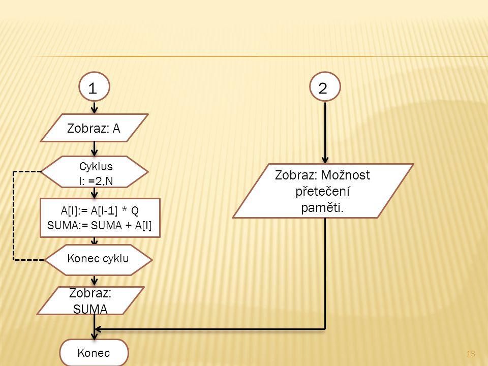 13 A[I]:= A[I-1] * Q SUMA:= SUMA + A[I] Konec Zobraz: SUMA Cyklus I: =2,N Konec cyklu 21 Zobraz: A Zobraz: Možnost přetečení paměti.