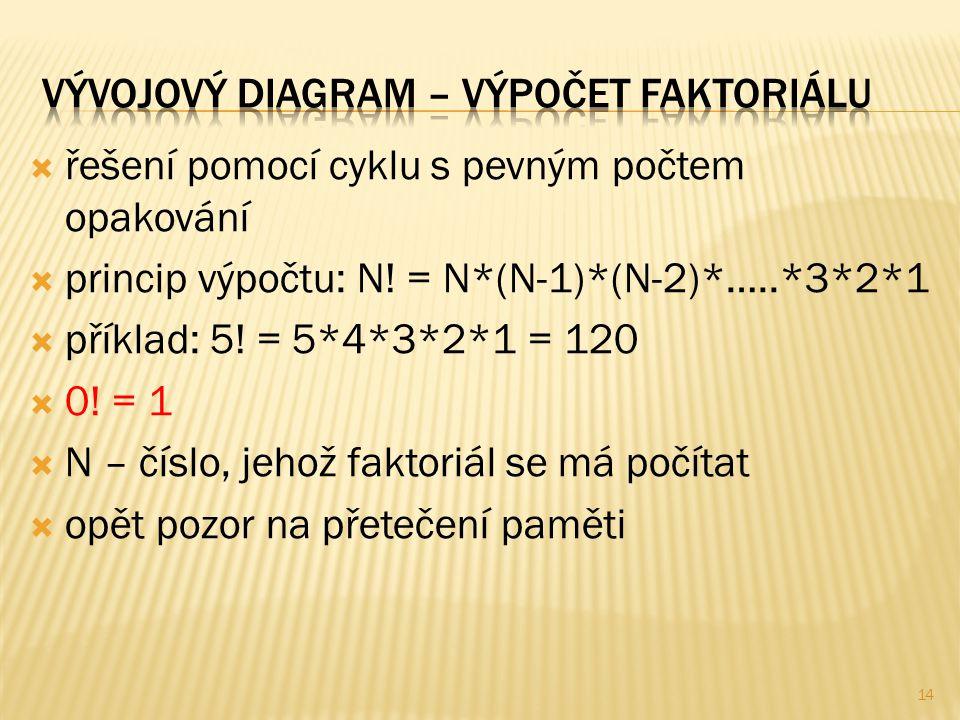  řešení pomocí cyklu s pevným počtem opakování  princip výpočtu: N.