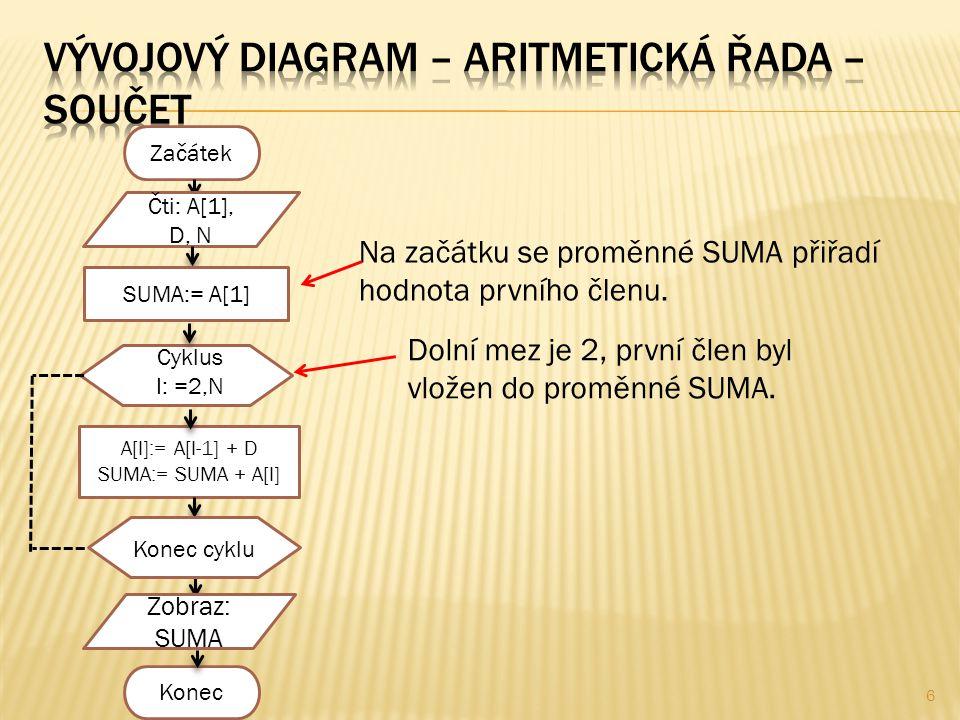 6 Začátek Čti: A[1], D, N Na začátku se proměnné SUMA přiřadí hodnota prvního členu.