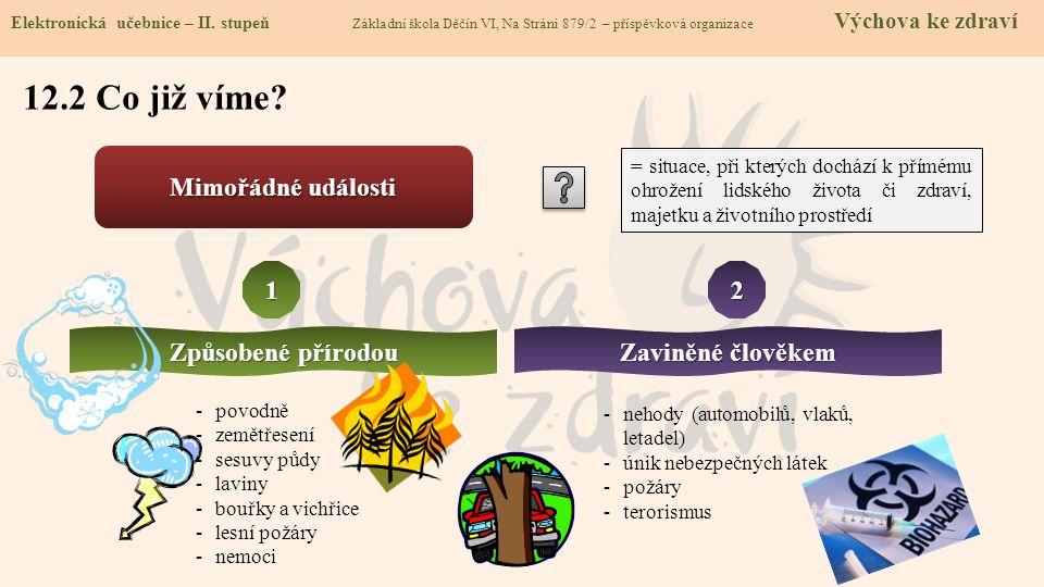 12.2 Co již víme? Elektronická učebnice - II. stupeň Základní škola Děčín VI, Na Stráni 879/2 – příspěvková organizace Chemie Elektronická učebnice –