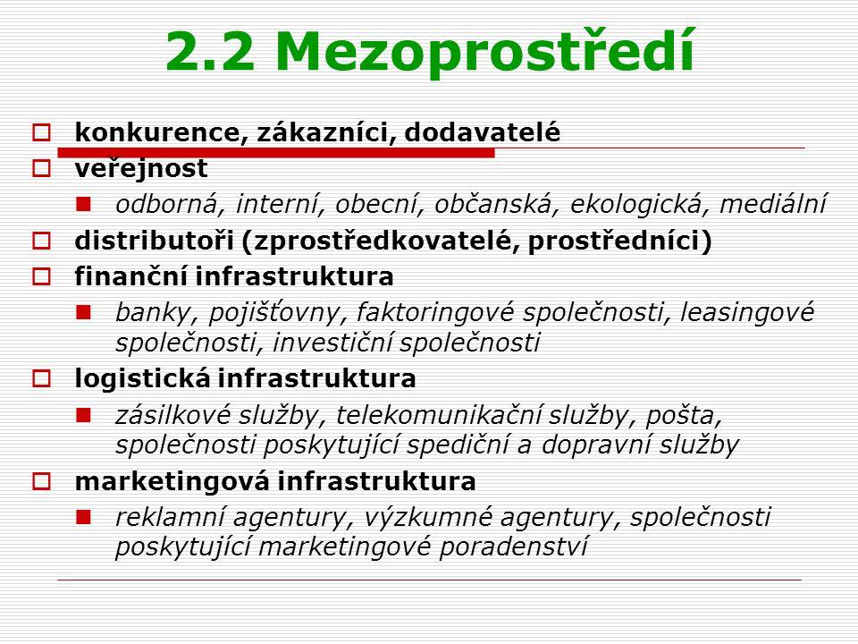 2.2 Mezoprostředí  konkurence, zákazníci, dodavatelé  veřejnost odborná, interní, obecní, občanská, ekologická, mediální  distributoři (zprostředko