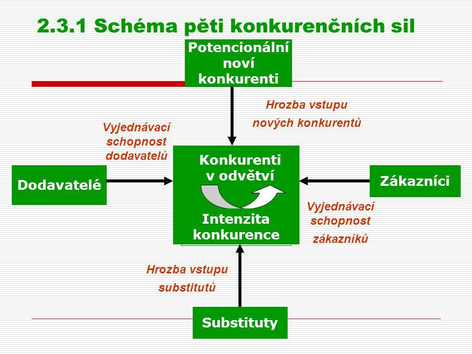 2.3.1 Schéma pěti konkurenčních sil Potencionální noví konkurenti Dodavatelé Zákazníci Substituty Konkurenti v odvětví Intenzita konkurence Vyjednávac