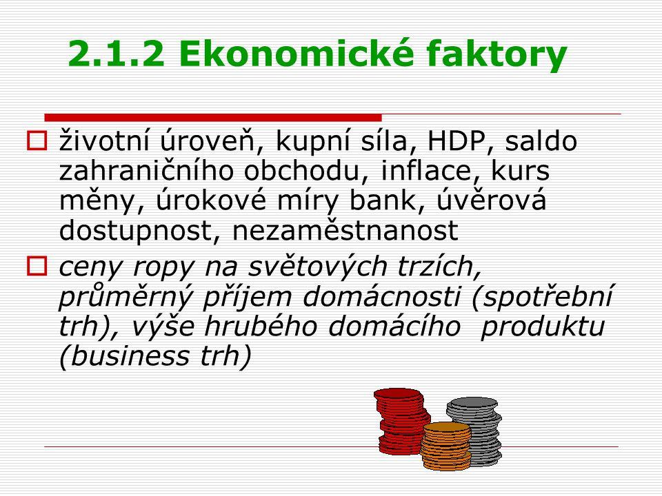 2.1.2 Ekonomické faktory  životní úroveň, kupní síla, HDP, saldo zahraničního obchodu, inflace, kurs měny, úrokové míry bank, úvěrová dostupnost, nez