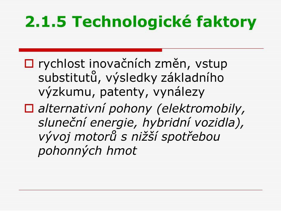 2.1.5 Technologické faktory  rychlost inovačních změn, vstup substitutů, výsledky základního výzkumu, patenty, vynálezy  alternativní pohony (elektr
