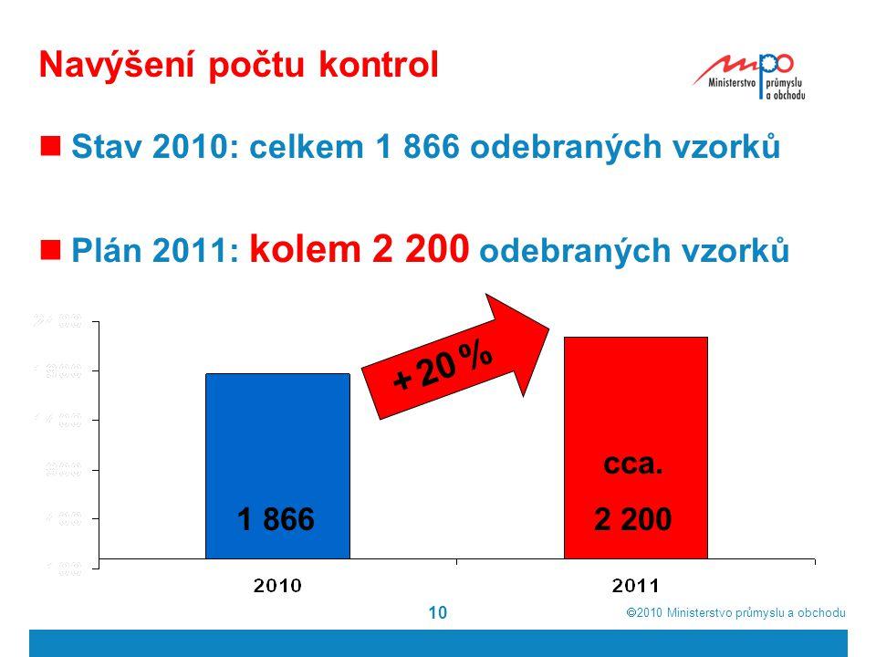  2010  Ministerstvo průmyslu a obchodu Navýšení počtu kontrol Stav 2010: celkem 1 866 odebraných vzorků Plán 2011: kolem 2 200 odebraných vzorků 10