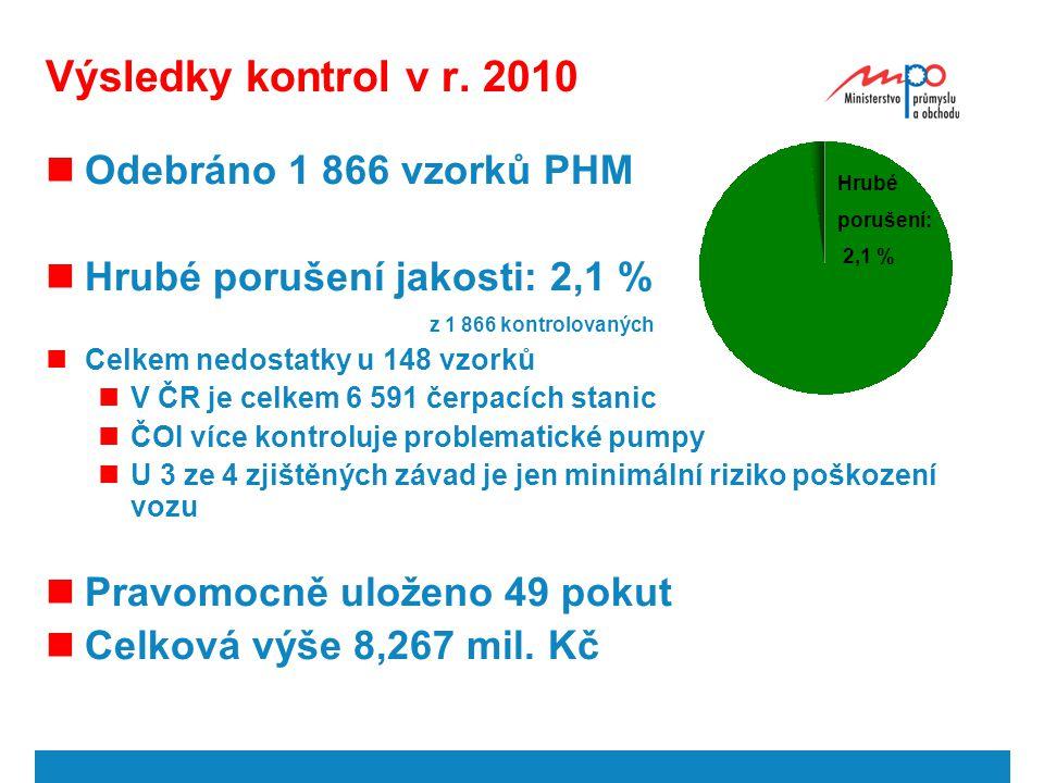  2010  Ministerstvo průmyslu a obchodu 13 Výsledky kontrol v r. 2010 Odebráno 1 866 vzorků PHM Hrubé porušení jakosti: 2,1 % z 1 866 kontrolovaných