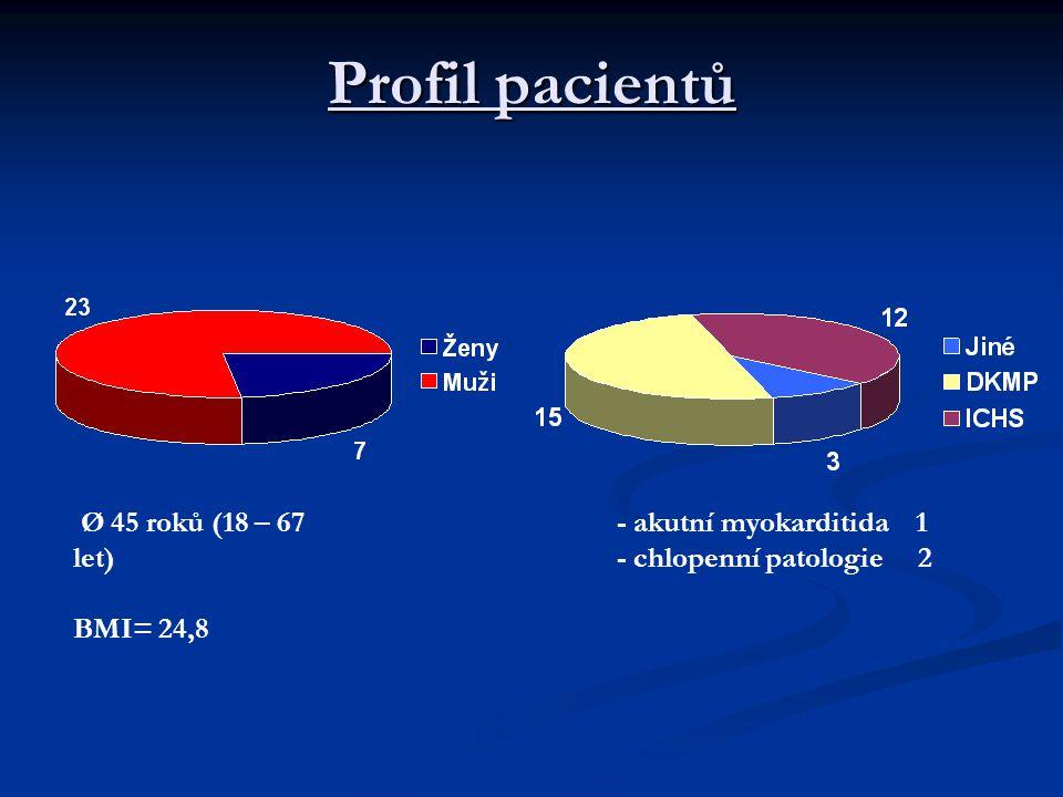 Profil pacientů Ø 45 roků (18 – 67 let) BMI= 24,8 - akutní myokarditida 1 - chlopenní patologie 2