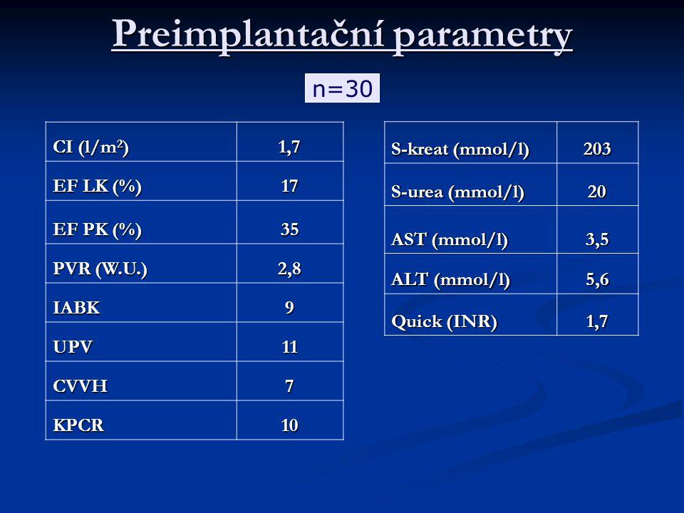 Preimplantační parametry CI (l/m 2 ) 1,7 EF LK (%) 17 EF PK (%) 35 PVR (W.U.) 2,8 IABK9 UPV11 CVVH7 KPCR10 S-kreat (mmol/l) 203 S-urea (mmol/l) 20 AST (mmol/l) 3,5 ALT (mmol/l) 5,6 Quick (INR) 1,7 n=30