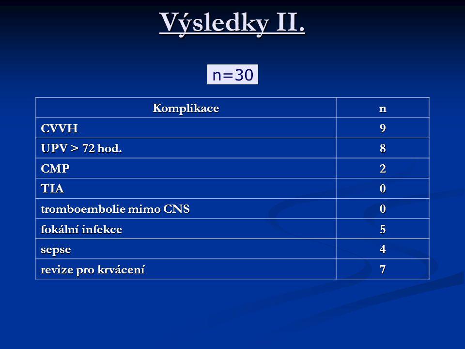 Výsledky II. Komplikacen CVVH9 UPV > 72 hod.