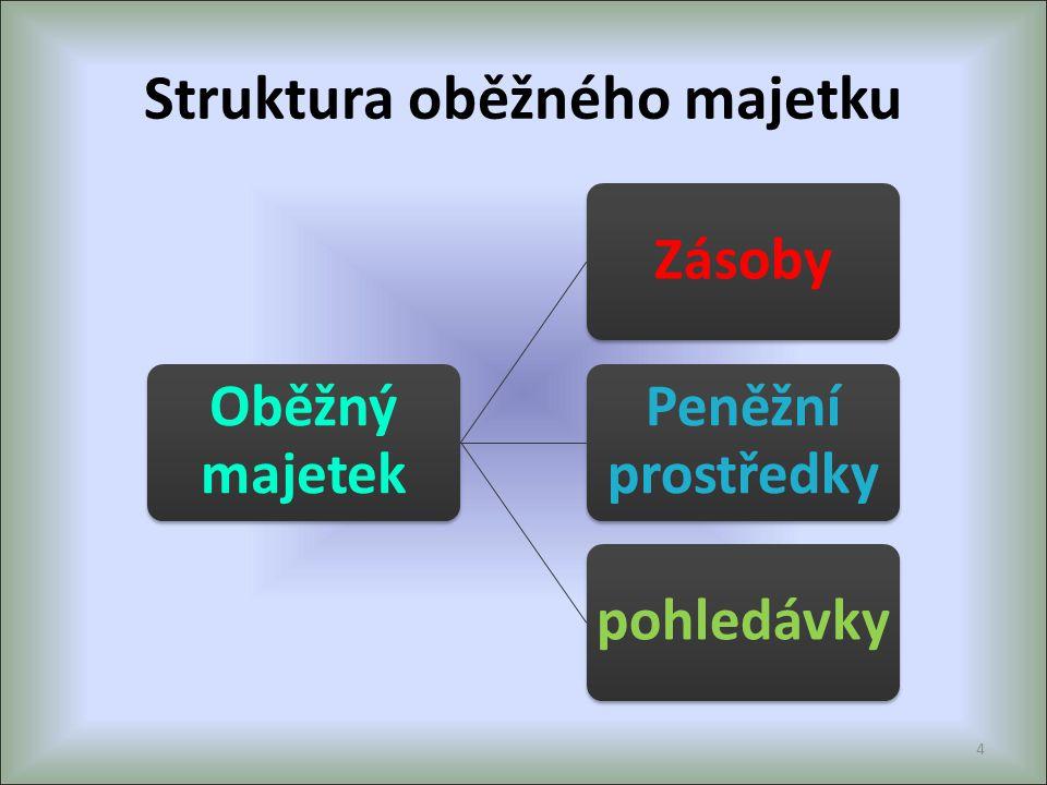 Struktura oběžného majetku Oběžný majetek Zásoby Peněžní prostředky pohledávky 4