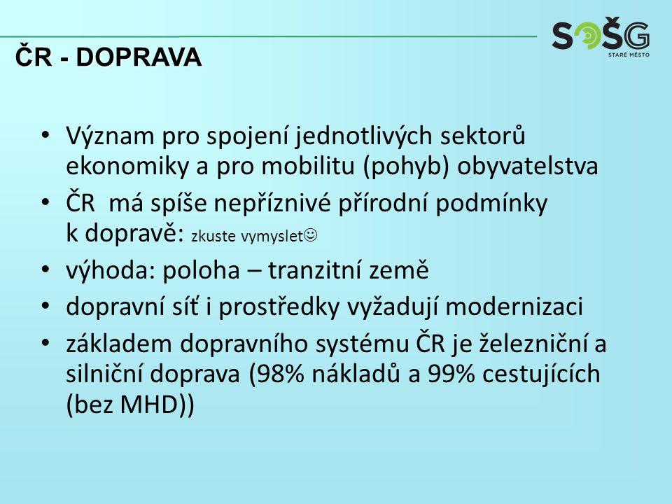 Význam pro spojení jednotlivých sektorů ekonomiky a pro mobilitu (pohyb) obyvatelstva ČR má spíše nepříznivé přírodní podmínky k dopravě: zkuste vymyslet výhoda: poloha – tranzitní země dopravní síť i prostředky vyžadují modernizaci základem dopravního systému ČR je železniční a silniční doprava (98% nákladů a 99% cestujících (bez MHD)) ČR - DOPRAVA