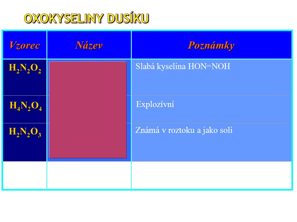 VzorecNázevPoznámky H2N2O2H2N2O2H2N2O2H2N2O2 kyselina didusná Slabá kyselina HON=NOH {HNO} nitroxyl Reaktivní intermediát, soli jsou známy H2N2O3H2N2O3H2N2O3H2N2O3 kyselina dihydrogen- didusnatá Známá v roztoku a jako soli H4N2O4H4N2O4H4N2O4H4N2O4 kyselina nitroxylová Explozívní
