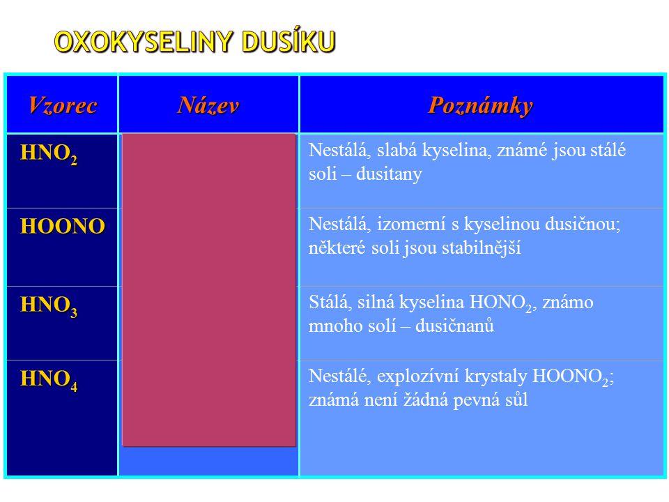 VzorecNázevPoznámky HNO 2 kyselina dusitá Nestálá, slabá kyselina, známé jsou stálé soli – dusitany HOONO kyselina peroxodusitá Nestálá, izomerní s kyselinou dusičnou; některé soli jsou stabilnější HNO 3 kyselina dusičná Stálá, silná kyselina HONO 2, známo mnoho solí – dusičnanů HNO 4 kyselina peroxodusičná Nestálé, explozívní krystaly HOONO 2 ; známá není žádná pevná sůl