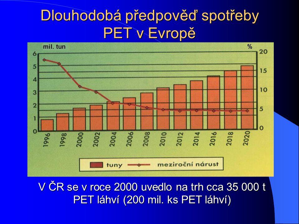 Dlouhodobá předpověď spotřeby PET v Evropě V ČR se v roce 2000 uvedlo na trh cca 35 000 t PET láhví (200 mil.