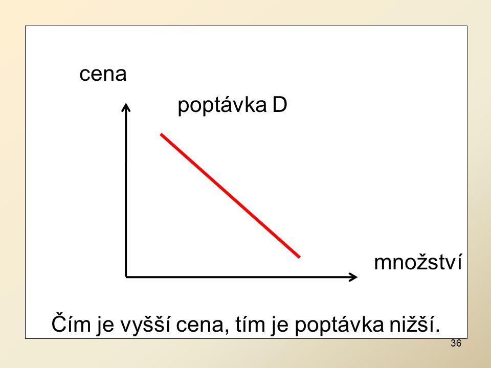 cena poptávka D množství Čím je vyšší cena, tím je poptávka nižší. 36