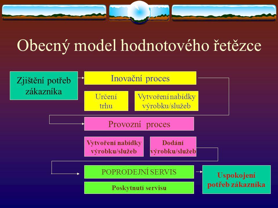 Obecný model hodnotového řetězce Zjištění potřeb zákazníka Inovační proces Určení trhu Vytvoření nabídky výrobku/služeb Provozní proces Dodání výrobku