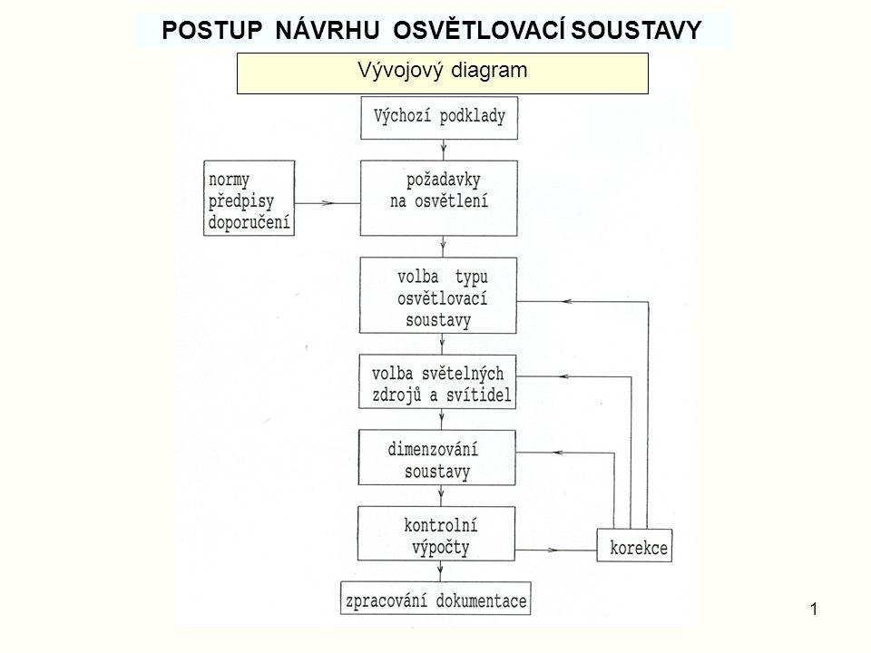 1 POSTUP NÁVRHU OSVĚTLOVACÍ SOUSTAVY Vývojový diagram