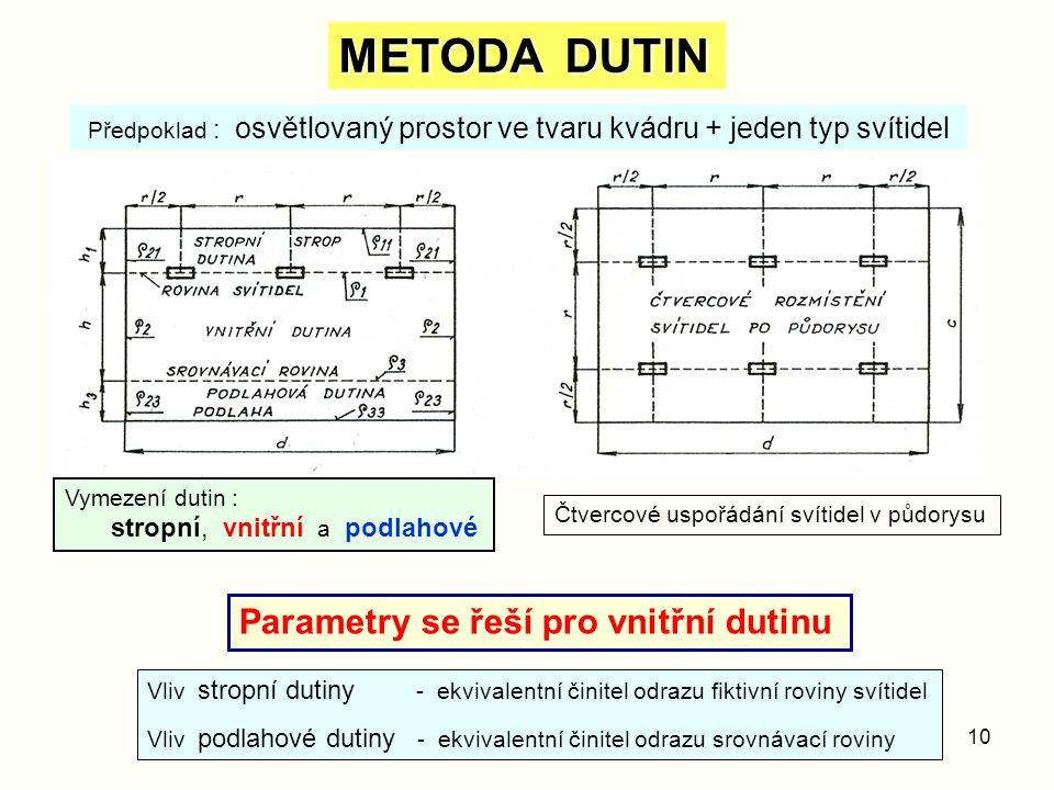 10 METODA DUTIN Předpoklad : osvětlovaný prostor ve tvaru kvádru + jeden typ svítidel Vymezení dutin : stropní, vnitřní a podlahové Čtvercové uspořádá
