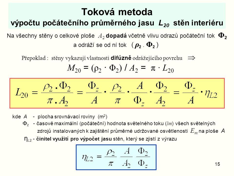 15 Toková metoda výpočtu počátečního průměrného jasu L 20 stěn interiéru Na všechny stěny o celkové ploše A 2 dopadá včetně vlivu odrazů počáteční tok