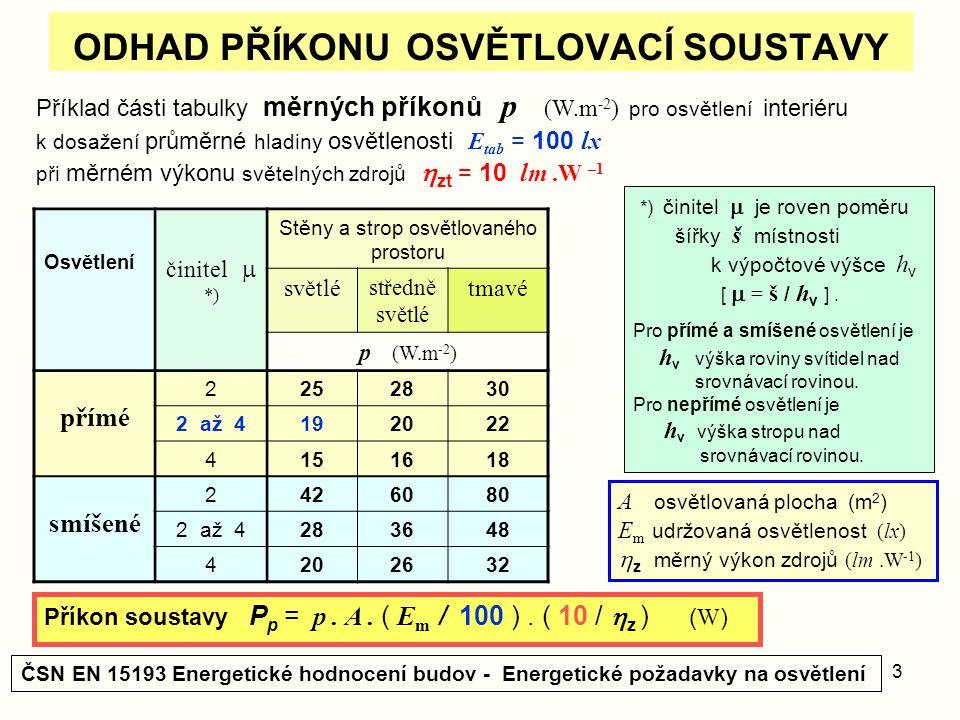 3 ODHAD PŘÍKONU OSVĚTLOVACÍ SOUSTAVY Příklad části tabulky měrných příkonů p (W.m -2 ) pro osvětlení interiéru k dosažení průměrné hladiny osvětlenost