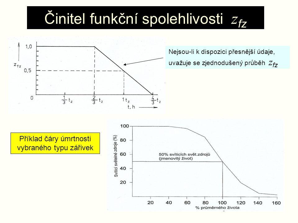9 Činitel funkční spolehlivosti z fz Příklad čáry úmrtnosti vybraného typu zářivek Nejsou-li k dispozici přesnější údaje, uvažuje se zjednodušený průb