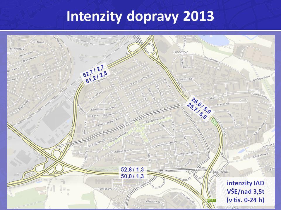 Intenzity dopravy 2013 intenzity IAD VŠE/nad 3,5t (v tis. 0-24 h) 52,7 / 2,7 51,2 / 2,8 52,8 / 1,3 50,0 / 1,3 26,6 / 5,0 25,7 / 5,0