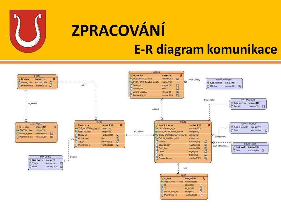ZPRACOVÁNÍ E-R diagram komunikace