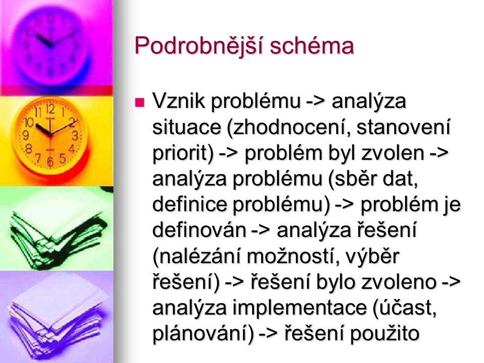 Podrobnější schéma Vznik problému -> analýza situace (zhodnocení, stanovení priorit) -> problém byl zvolen -> analýza problému (sběr dat, definice pro
