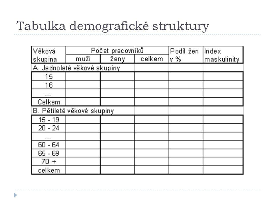 Tabulka demografické struktury