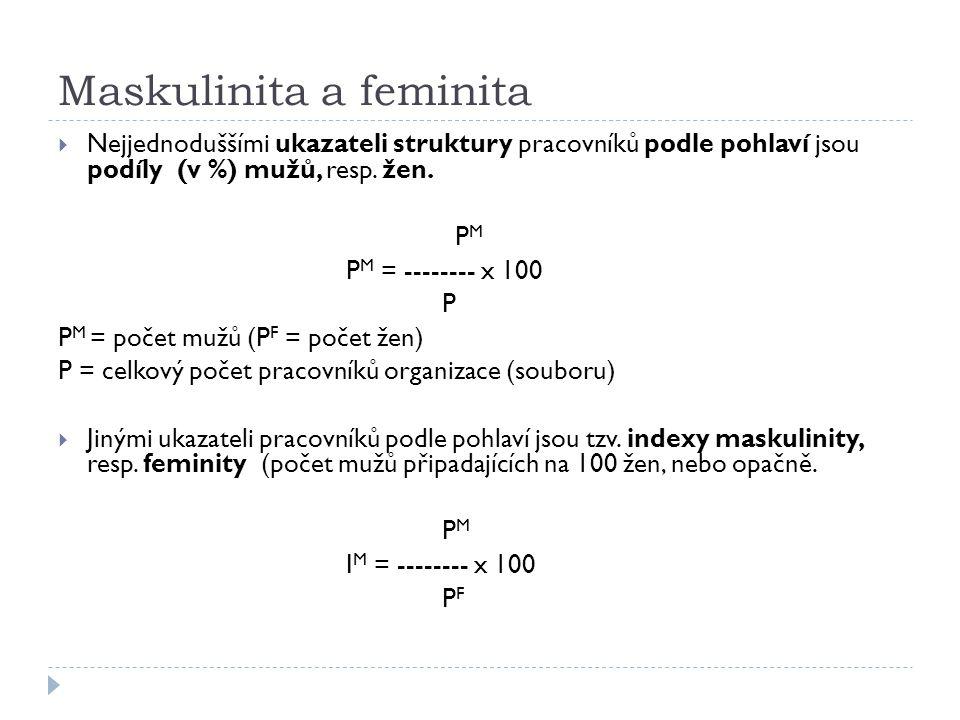 Maskulinita a feminita  Nejjednoduššími ukazateli struktury pracovníků podle pohlaví jsou podíly (v %) mužů, resp. žen. P M P M = -------- x 100 P P