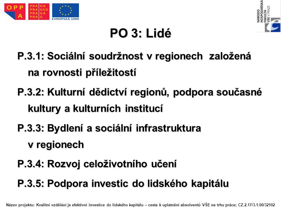 PO 3: Lidé P.3.1: Sociální soudržnost v regionech založená na rovnosti příležitostí P.3.2: Kulturní dědictví regionů, podpora současné kultury a kulturních institucí P.3.3: Bydlení a sociální infrastruktura v regionech P.3.4: Rozvoj celoživotního učení P.3.5: Podpora investic do lidského kapitálu Název projektu: Kvalitní vzdělání je efektivní investice do lidského kapitálu – cesta k uplatnění absolventů VŠE na trhu práce; CZ.2.17/3.1.00/32102