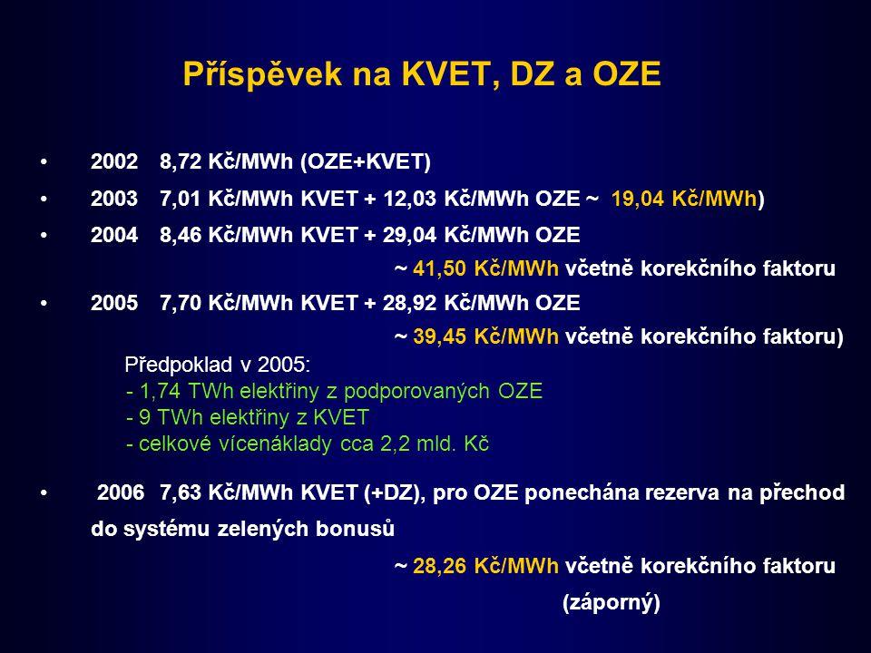 Příspěvek na KVET, DZ a OZE 20028,72 Kč/MWh (OZE+KVET) 20037,01 Kč/MWh KVET + 12,03 Kč/MWh OZE ~ 19,04 Kč/MWh) 20048,46 Kč/MWh KVET + 29,04 Kč/MWh OZE ~ 41,50 Kč/MWh včetně korekčního faktoru 20057,70 Kč/MWh KVET + 28,92 Kč/MWh OZE ~ 39,45 Kč/MWh včetně korekčního faktoru) Předpoklad v 2005: - 1,74 TWh elektřiny z podporovaných OZE - 9 TWh elektřiny z KVET - celkové vícenáklady cca 2,2 mld.