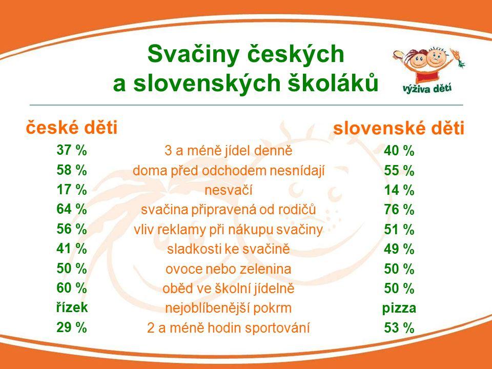Svačiny českých a slovenských školáků české děti 37 % 58 % 17 % 64 % 56 % 41 % 50 % 60 % řízek 29 % slovenské děti 40 % 55 % 14 % 76 % 51 % 49 % 50 % pizza 53 % 3 a méně jídel denně doma před odchodem nesnídají nesvačí svačina připravená od rodičů vliv reklamy při nákupu svačiny sladkosti ke svačině ovoce nebo zelenina oběd ve školní jídelně nejoblíbenější pokrm 2 a méně hodin sportování