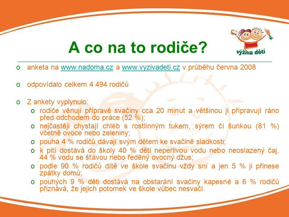 A co na to rodiče? oanketa na www.nadoma.cz a www.vyzivadeti.cz v průběhu června 2008www.nadoma.czwww.vyzivadeti.cz oodpovídalo celkem 4 494 rodičů oZ