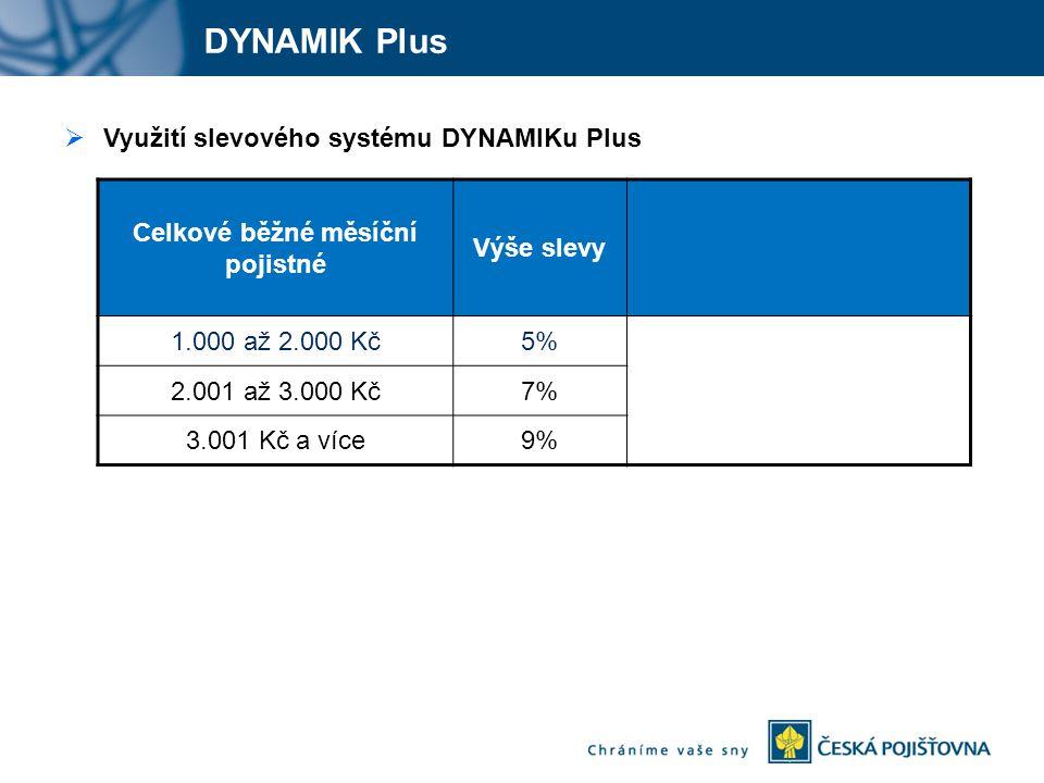 DYNAMIK Plus Celkové běžné měsíční pojistné Výše slevy 1.000 až 2.000 Kč5% 2.001 až 3.000 Kč7% 3.001 Kč a více9%  Využití slevového systému DYNAMIKu Plus