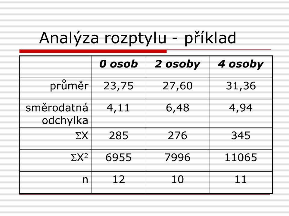 Analýza rozptylu - příklad 0 osob2 osoby4 osoby průměr23,7527,6031,36 směrodatná odchylka 4,116,484,94 XX 285276345 X2X2 6955799611065 n121011