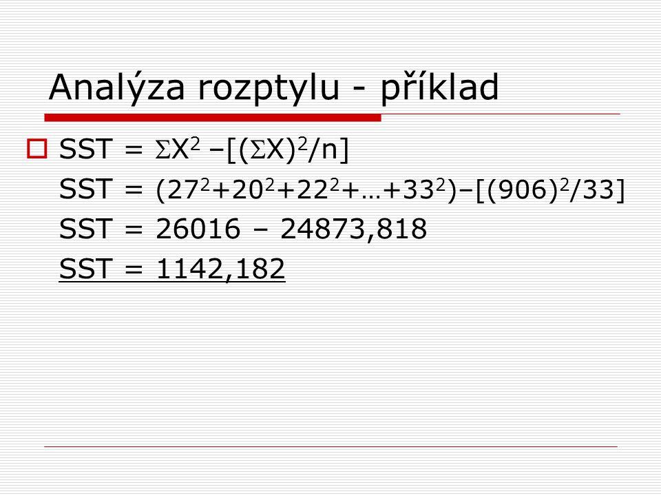 Analýza rozptylu - příklad  SST = X 2 –[(X) 2 /n] SST = (27 2 +20 2 +22 2 +…+33 2 )–[(906) 2 /33] SST = 26016 – 24873,818 SST = 1142,182