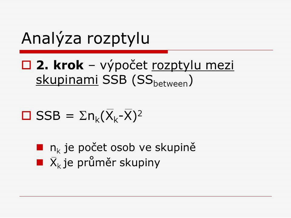 Analýza rozptylu  2. krok – výpočet rozptylu mezi skupinami SSB (SS between )  SSB =  n k (X k -X) 2 n k je počet osob ve skupině X k je průměr sku