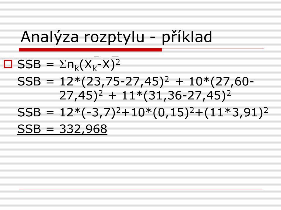 Analýza rozptylu - příklad  SSB =  n k (X k -X) 2 SSB = 12*(23,75-27,45) 2 + 10*(27,60- 27,45) 2 + 11*(31,36-27,45) 2 SSB = 12*(-3,7) 2 +10*(0,15) 2 +(11*3,91) 2 SSB = 332,968