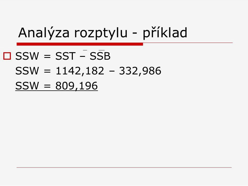 Analýza rozptylu - příklad  SSW = SST – SSB SSW = 1142,182 – 332,986 SSW = 809,196