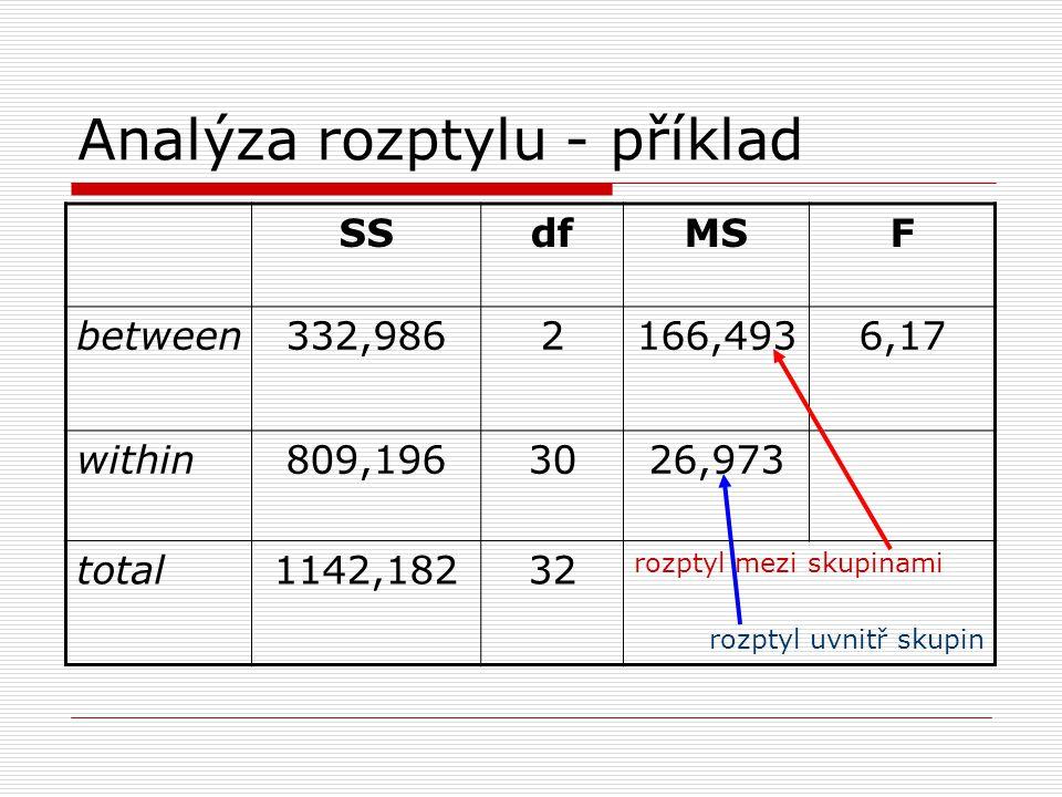 Analýza rozptylu - příklad SSdfMSF between332,9862166,4936,17 within809,1963026,973 total1142,18232 rozptyl mezi skupinami rozptyl uvnitř skupin