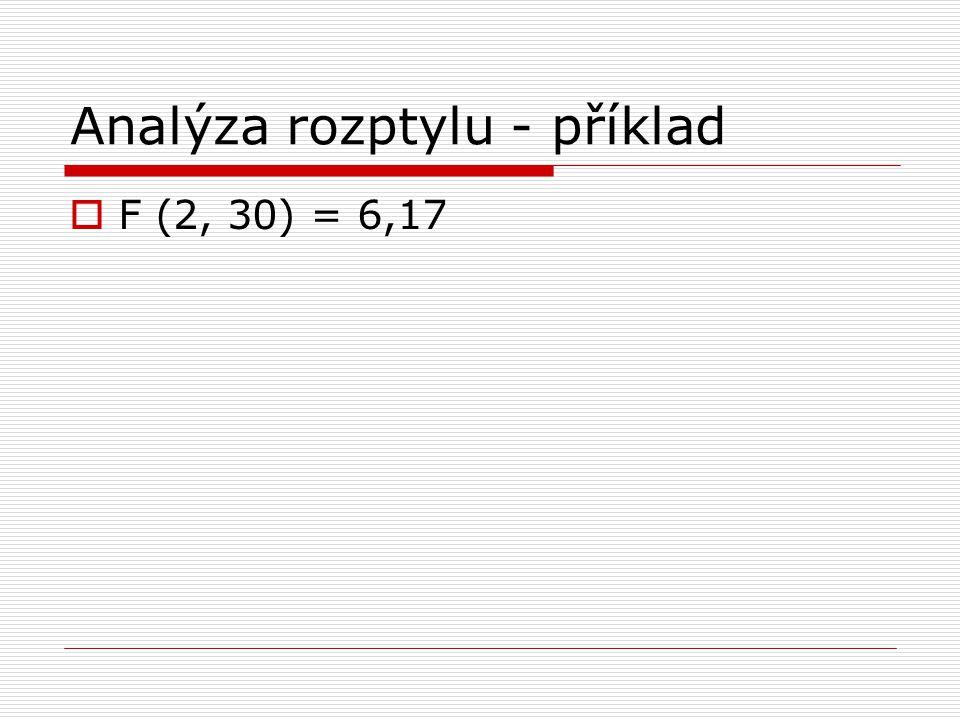 Analýza rozptylu - příklad  F (2, 30) = 6,17