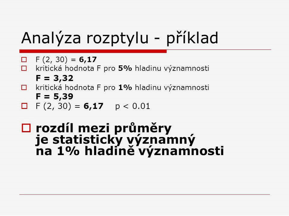 Analýza rozptylu - příklad  F (2, 30) = 6,17  kritická hodnota F pro 5% hladinu významnosti F = 3,32  kritická hodnota F pro 1% hladinu významnosti F = 5,39  F (2, 30) = 6,17 p < 0.01  rozdíl mezi průměry je statisticky významný na 1% hladině významnosti