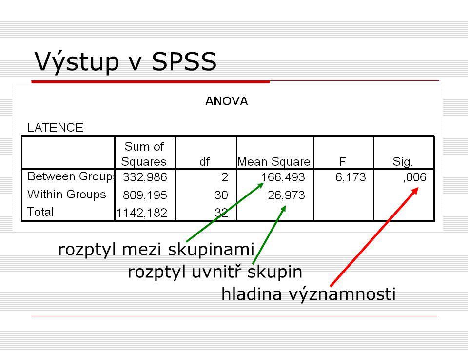 Výstup v SPSS rozptyl mezi skupinami rozptyl uvnitř skupin hladina významnosti