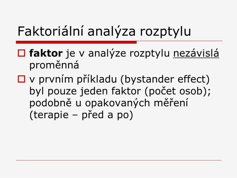 Faktoriální analýza rozptylu  faktor je v analýze rozptylu nezávislá proměnná  v prvním příkladu (bystander effect) byl pouze jeden faktor (počet osob); podobně u opakovaných měření (terapie – před a po)