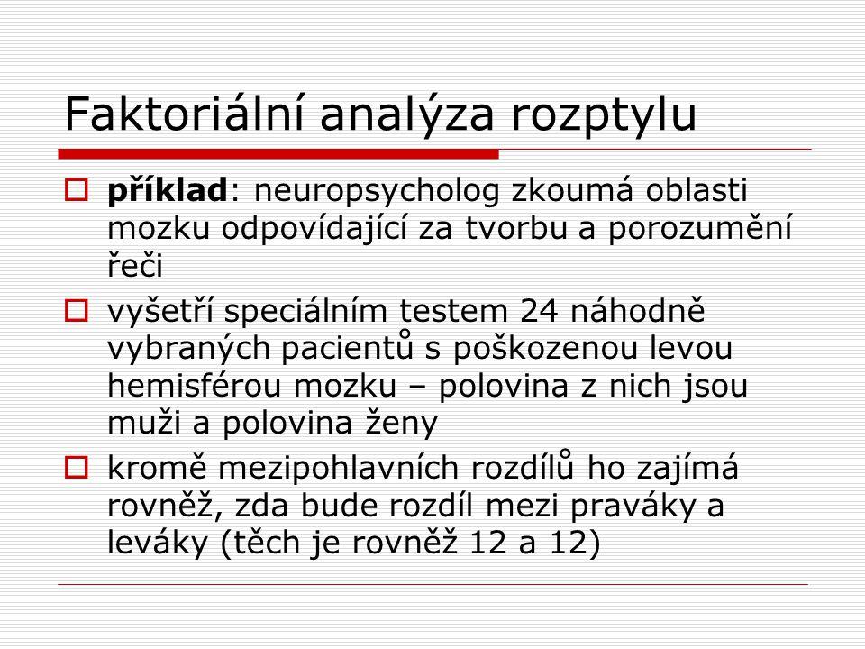 Faktoriální analýza rozptylu  příklad: neuropsycholog zkoumá oblasti mozku odpovídající za tvorbu a porozumění řeči  vyšetří speciálním testem 24 ná